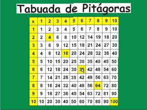 como decorar a tabela periodica mais rapido tabuada de pit 225 goras e curiosidades parte 1 youtube