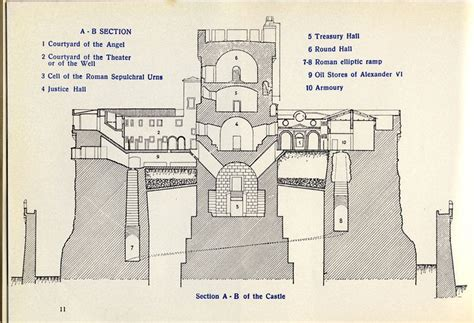 sections of italy forgotten dm castel sant angelo hadrian final resting