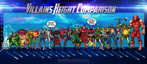 marvel actor height chart a visual comparison of dc comics superhero heights