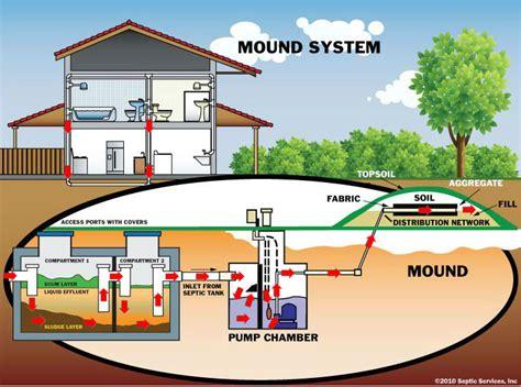mound system diagram septic sand filter diagram septic lint filter elsavadorla