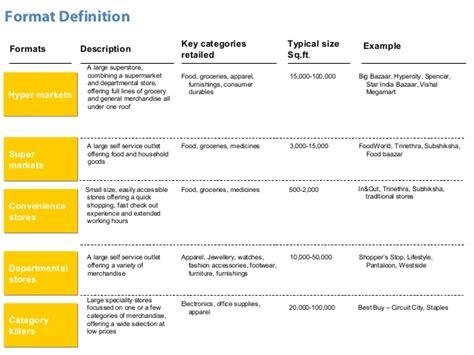 Landscape Evolution Definition Retail Landscape Definition 28 Images Retaillez D 233