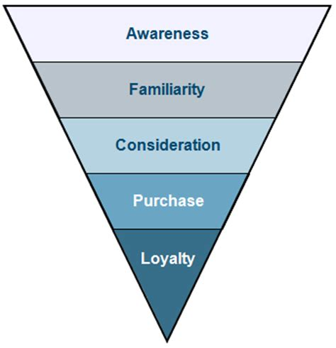 the funnel house lrw should marketers continue using the purchase