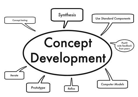 Design Concept Development Process   the design process investigation and concept development