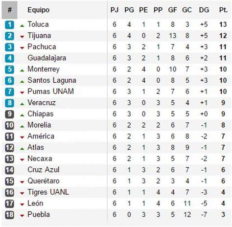 tabla de posiciones futbol liga mx liga mx resultados tablas de posiciones y goleadores del