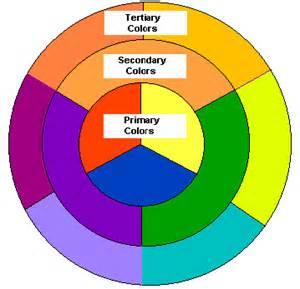 color wheel chemistry hair color wheel and the chemistry of hair coloring