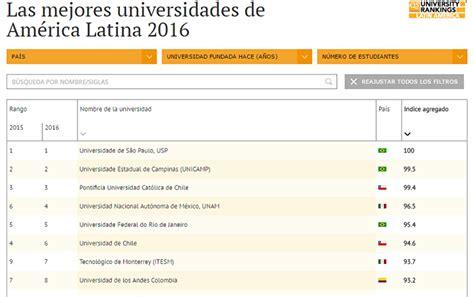 las 100 mejores universidades de amrica 2016 las mejores universidades de am 233 rica latina 2016