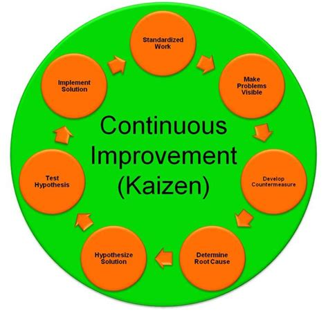 kaizen steps of constant improvement kaizen 17 best images about work quality tools on pinterest