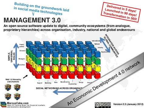 The Answer Is A And Management Wisdom Soft Cover management 3 0 a wisdom network as an organisational structure