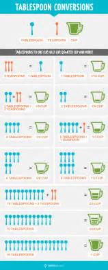 How many tablespoons in a cup conversions tablespoon
