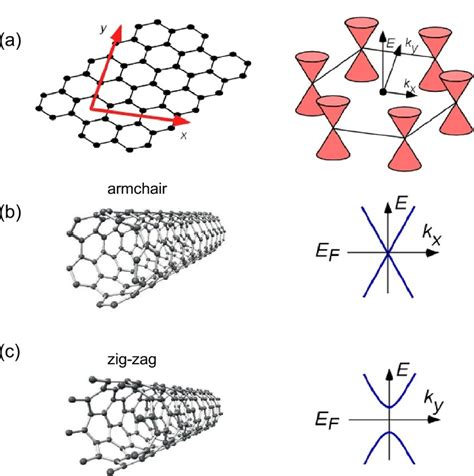 armchair nanotubes band structure of carbon nanotubes a left the lattice
