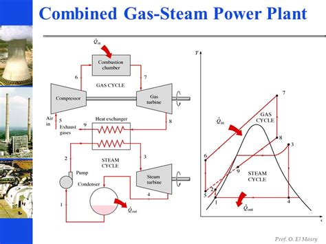 gas turbine power plant ppt video online download cogeneration combined cycles ppt video online download
