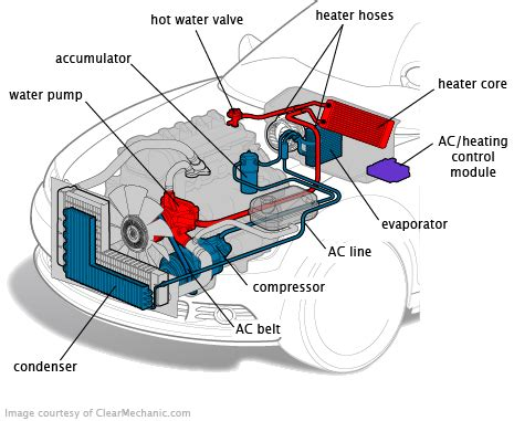 automotive air conditioning repair 2003 ford mustang on board diagnostic system honda accord ac recharge cost estimate