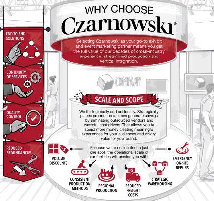Why You Choose Mba In Marketing by Why Choose Czarnowski Igw