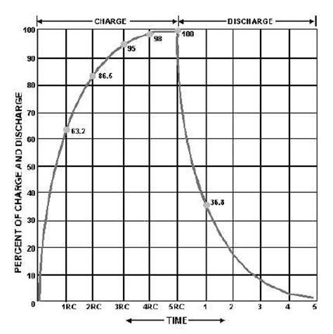 capacitor discharge chart figure 3 16 rc time constant chart