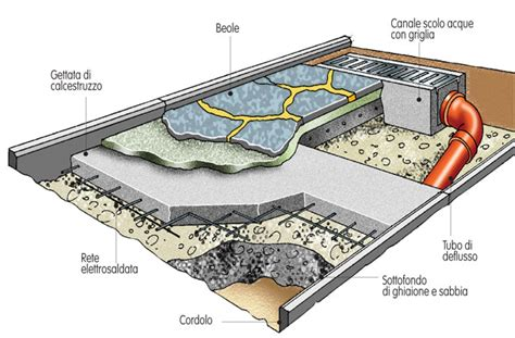 pavimentare un giardino pavimentazione fai da te con beole guida alla posa