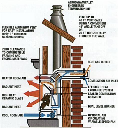 direct vent 2 earth energy s hearth and home