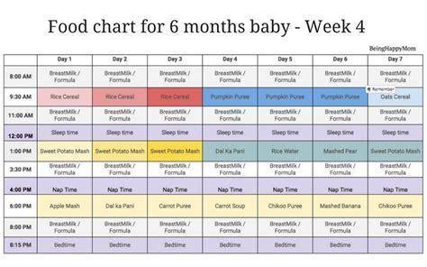 How To Get A 12 Months After Mba by Indian Food Chart For 6 Months Baby Being Happy