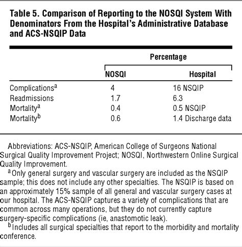 pattern grading scale development of an online morbidity mortality and near