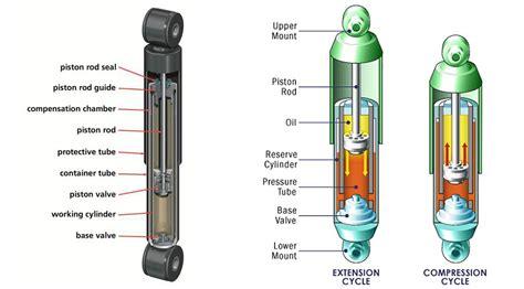 Shockbreaker Futura how do shock absorbers work