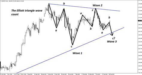 triangle wave pattern a gbp jpy set up that literally requires a second look