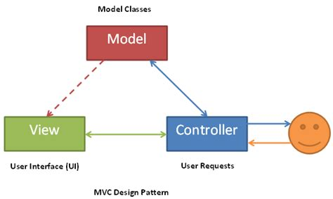 Mvc Pattern History | mvc meaning defination and history dot net key