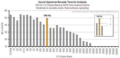 audio format hz hz sound chart gallery