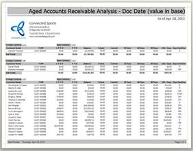 Accounts Receivable Aging Report Sample Accounts Receivable Aging Report Memes