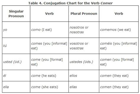 verb of layout present tense spanish verb ending chart car interior design