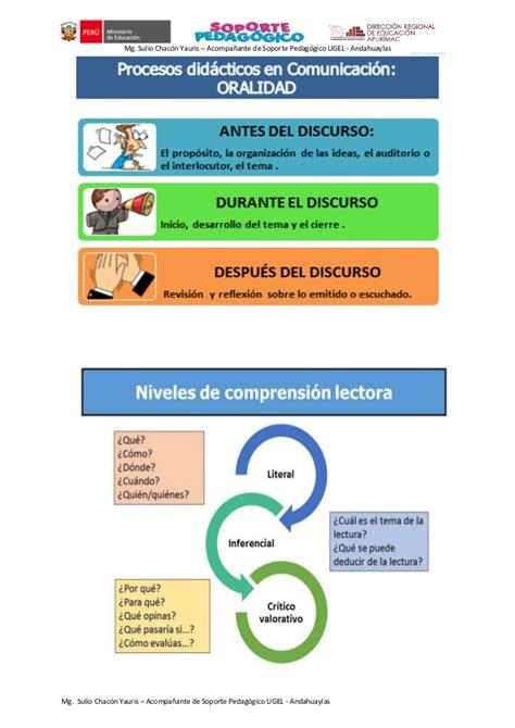 procesos didacticos del area de religin procesos did 193 cticos de comunicaci 211 n