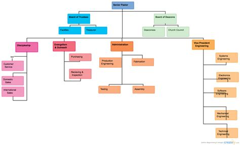 hierarchy flow chart chart church structure flow chart