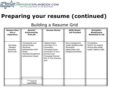Strengths To Put On A Resume by Strengths To Put On A Resume Resume Ideas