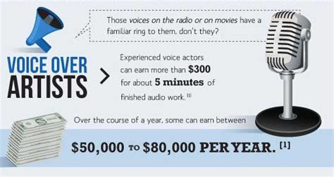 commercial actors pay what are the top voice over career salaries
