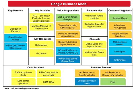 Exemple Business Model