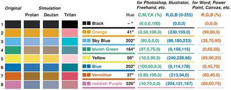 color blind friendly palette colors ggplot2