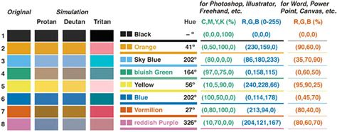 colorblind safe colors color universal design cud colorblind barrier free