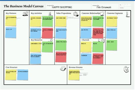 edmodo revenue model dunia ritel jurnal 9 business model canvas