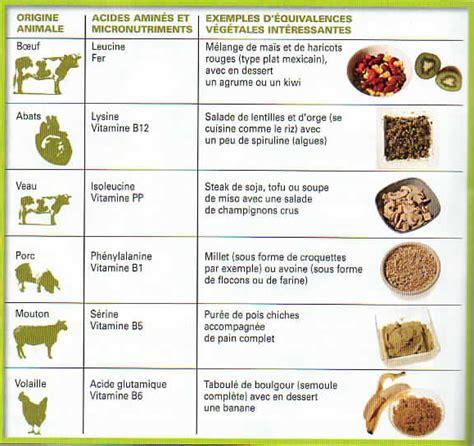 alimenti proteine vegetali greg coach fitness rennes 187 archive 187 tableau d