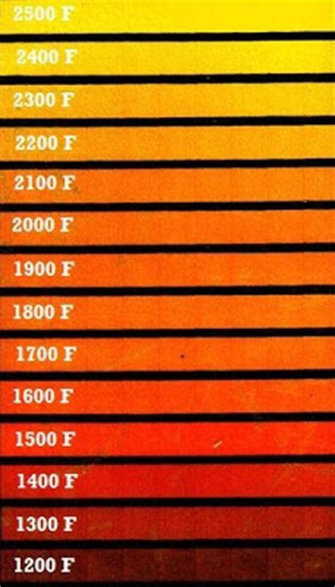 heat treating 5160 heat treating steel color chart
