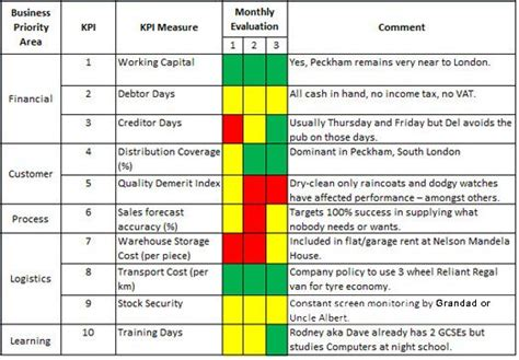 Building A Siop Kpi Dashboard Supplychain Mechanic Com Distributor Scorecard Template