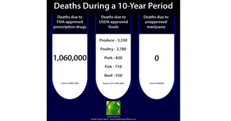 Recorded Deaths From Marijuana Study Substituting Cannabis For And Deadly Prescription Drugs Offers