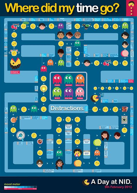 pacman time wasted my day as pacman on behance