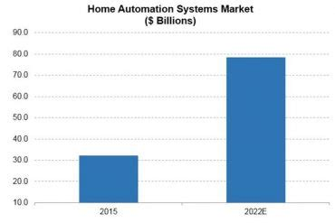 home automation comes of age but not everyone is
