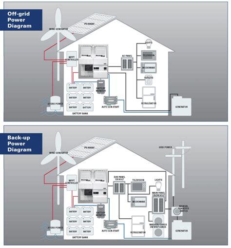 Sophisticated magnum inverter wiring diagram pictures best image sophisticated magnum inverter wiring diagram pictures best image cheapraybanclubmaster Gallery