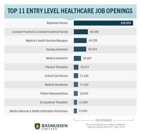 Search Entry Level Mba by 1000 Ideas About Healthcare On Health