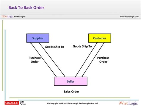 Ordered Back To by Free Webcast A Concise View Of Oracle Order Management Om