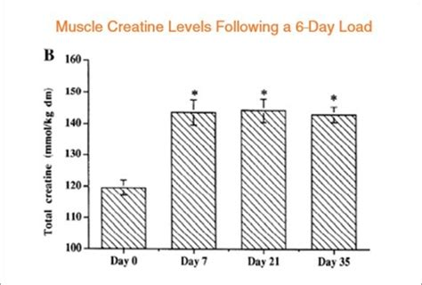 creatine effects is creatine safe and does it side effects