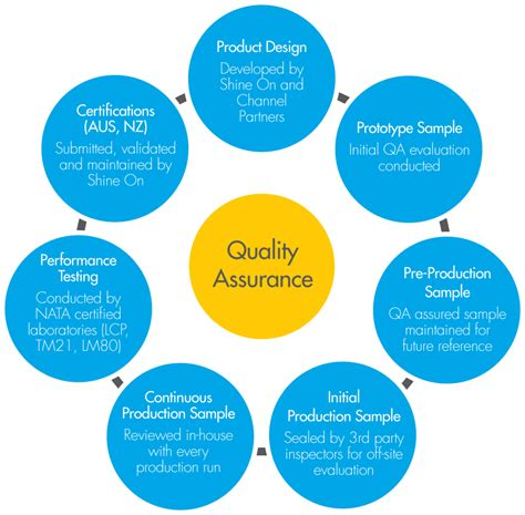 design quality is iso 9001 2008 process flow diagram loan origination