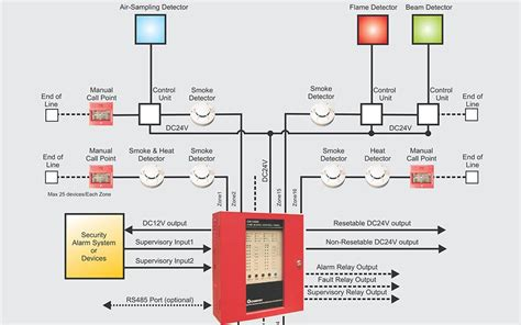 addressable system wiring diagram electrical diagrams