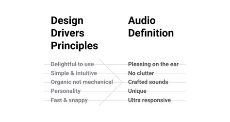 Design Drivers Definition | being smart with sound