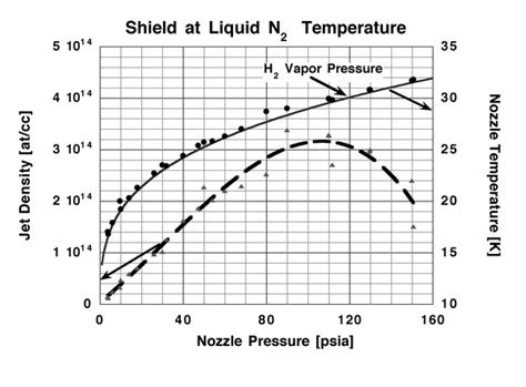 Density At Room Temperature by Fig 3 Jet Density Vs Nozzle Pressure Operatingnear Its